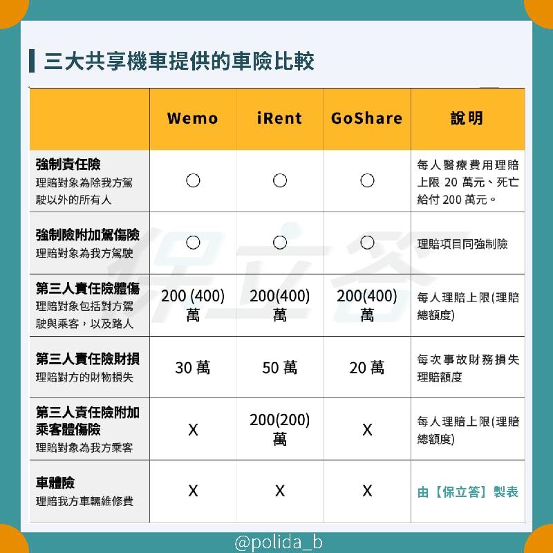 WeMo、iRent以、GoShare共享機車保險比較 min